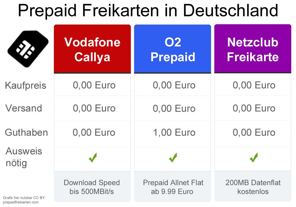 Prepaid Sim Karte Kostenlos.Kostenlose Sim Karte Vodafone O2 Oder Netzclub Was Sind Die